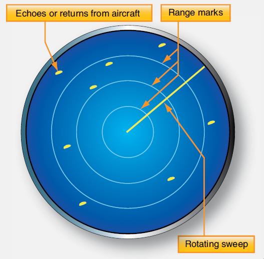 radar beacon