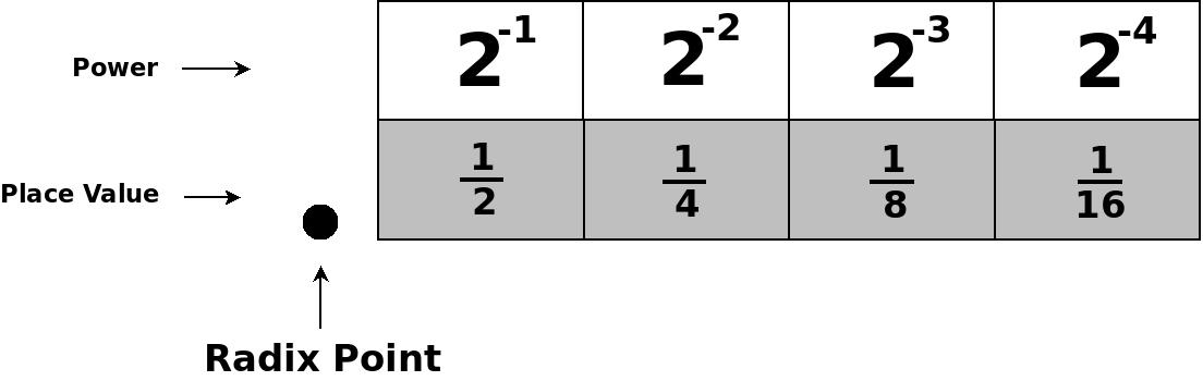 radix point