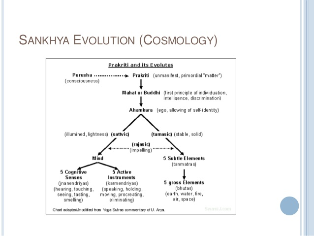 samkhya
