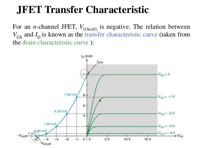 transfer characteristic