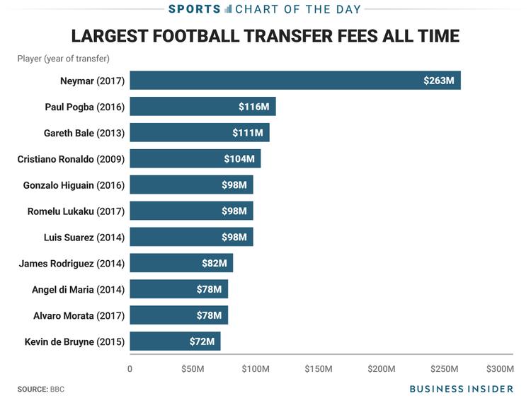 transfer fee