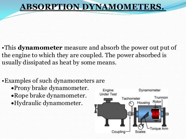 absorption dynamometer