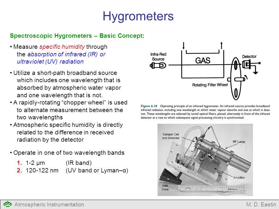absorption hygrometer