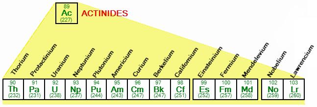 actinide series