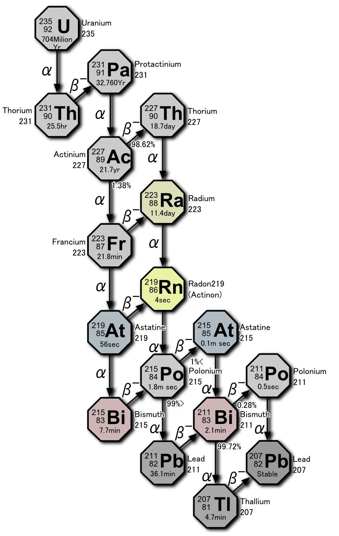 actinium series
