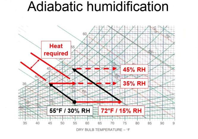 adiabatic chart