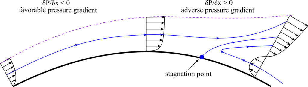 Boundary layer separation due to adverse pressure gradients