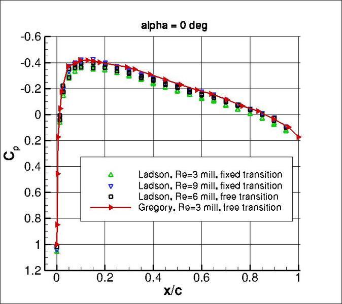 adverse pressure gradient