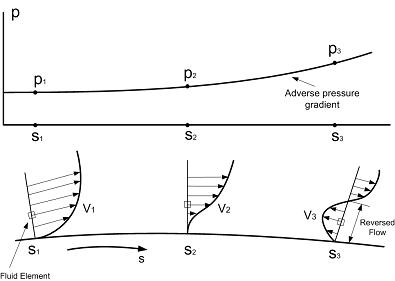 Pressure gradient and flow separation.