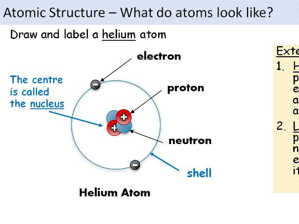 The Structure Of An Atom Explained With A Labeled Diagram Manual Guide
