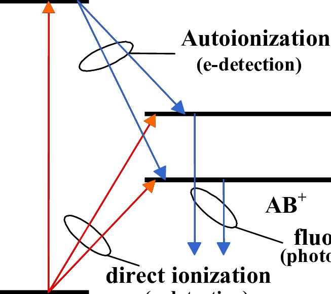 autoionization
