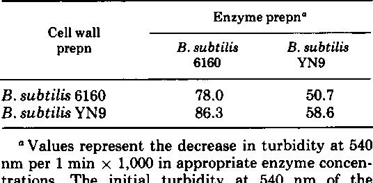 autolytic enzyme