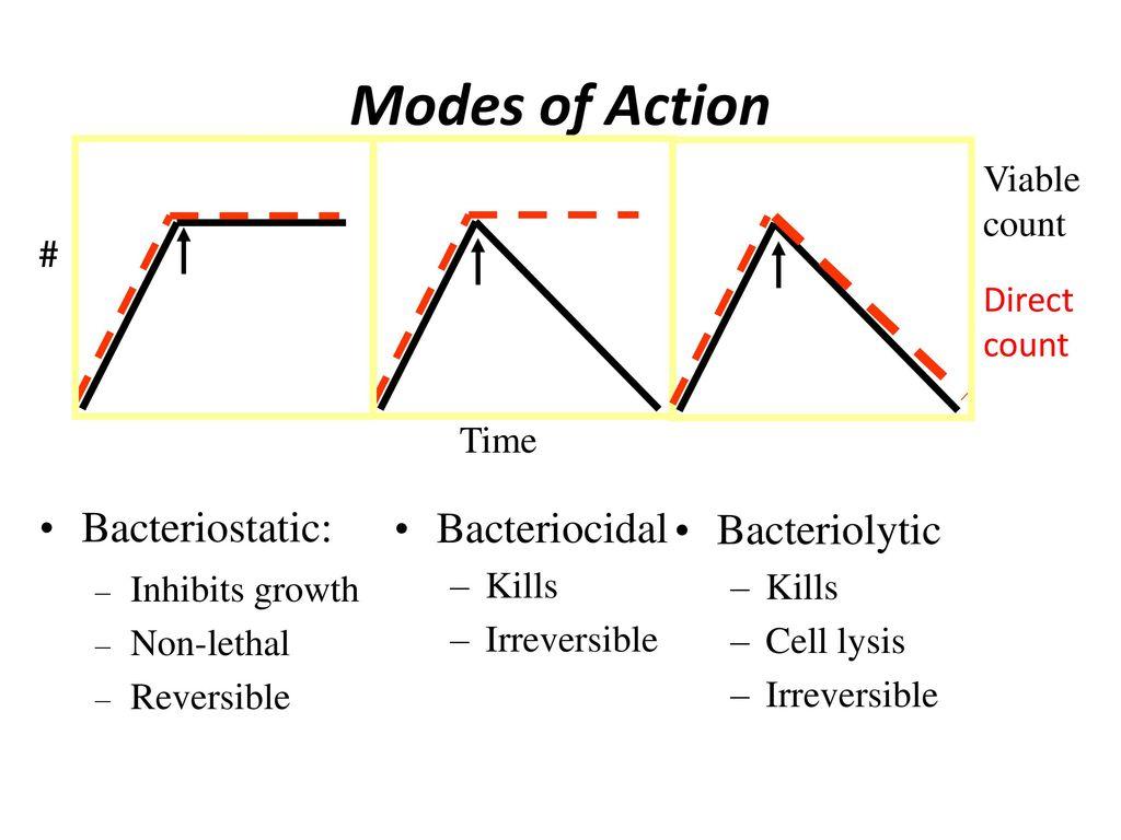 bacteriolytic