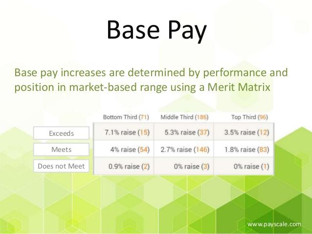 base pay