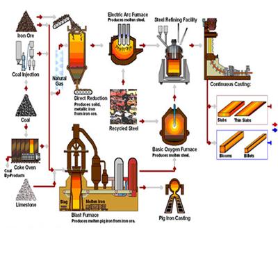 basic oxygen process