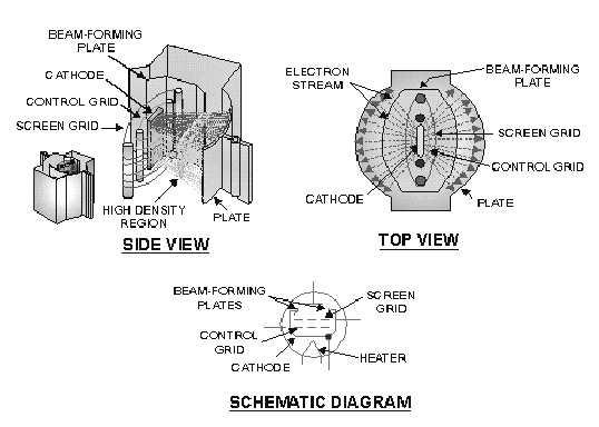 beam-power-tube-3853.jpg