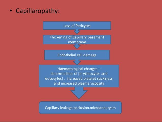 capillaropathy