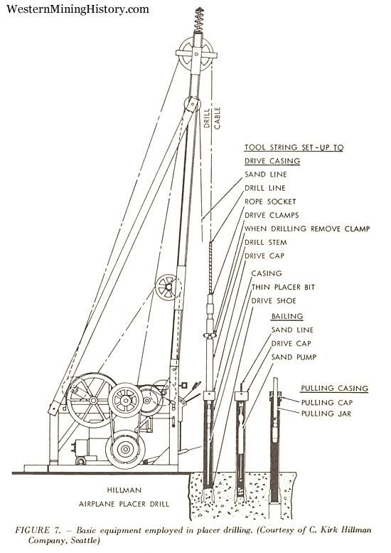 churn drill