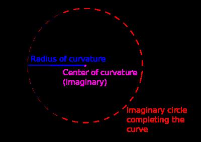 circle of curvature