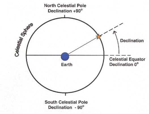 circle of declination