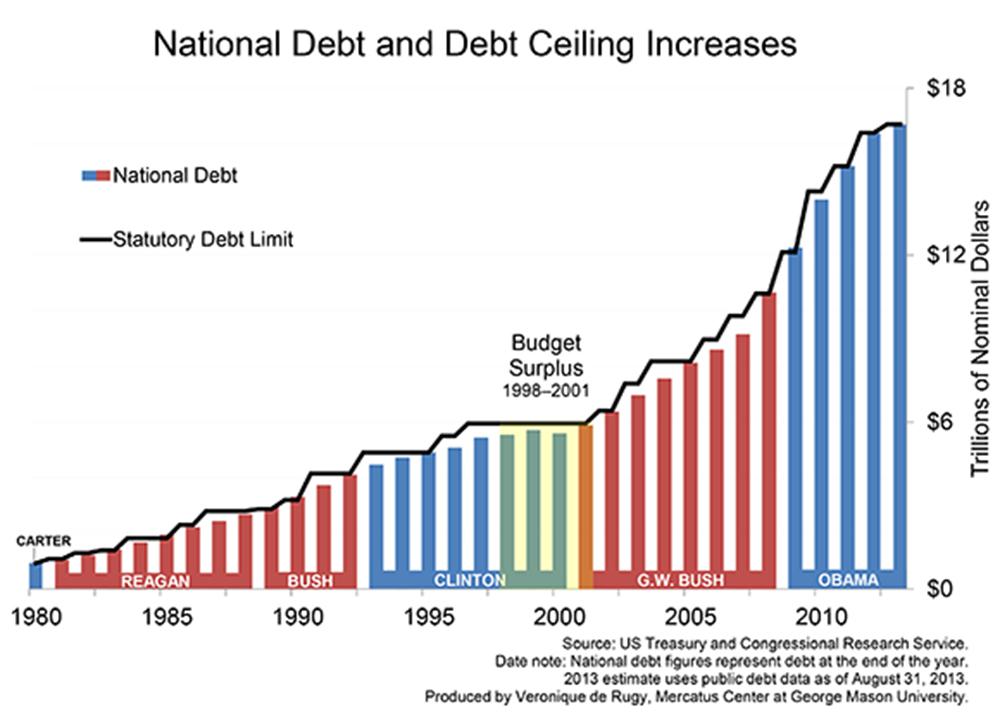 debt limit