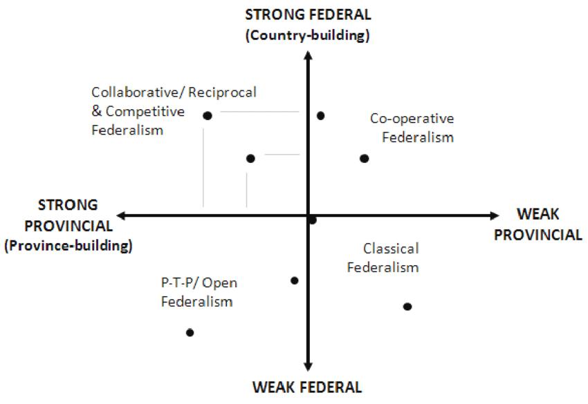 decentralist