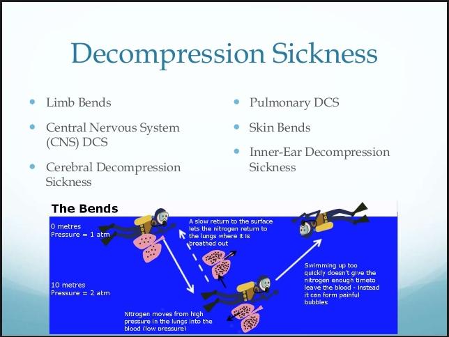 The Bends, Scuba Diving & Decompression Sickness [iDiveblue]