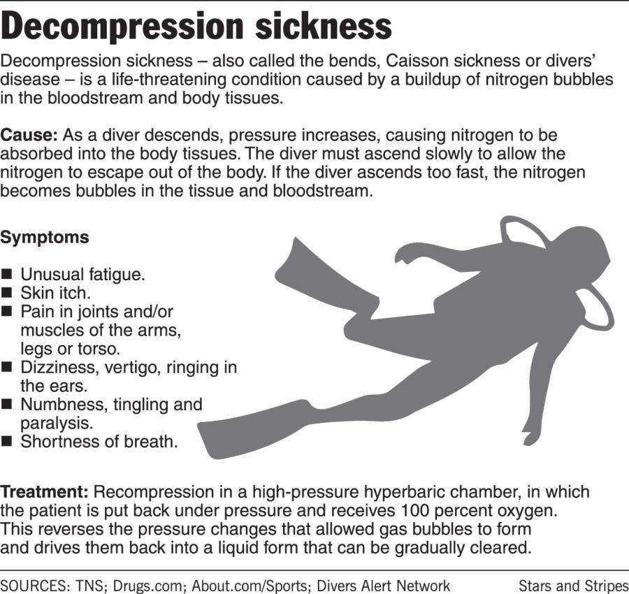 decompression sickness