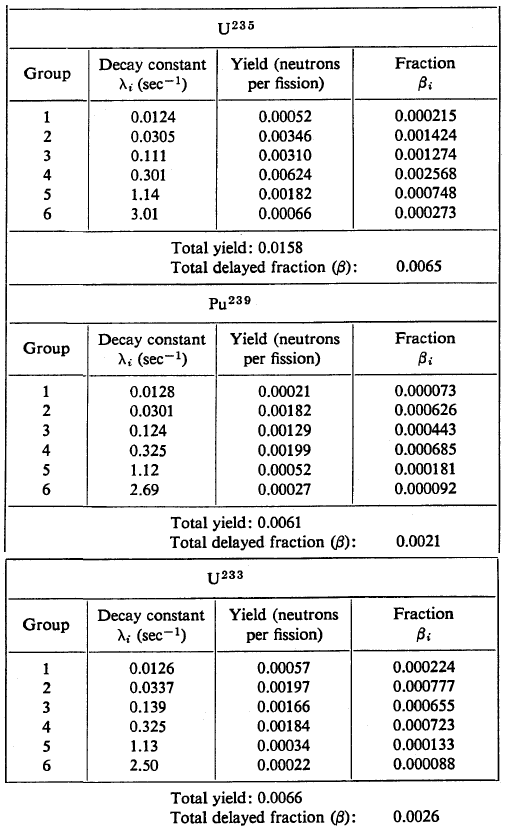 Delayed neutron fraction - yield