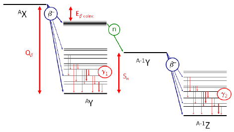 Typical decay scheme of a delayed neutron emission by a nuclide A X, with: Q