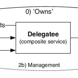 Generalized scenario with three participants delegator, delegatee, and  resource