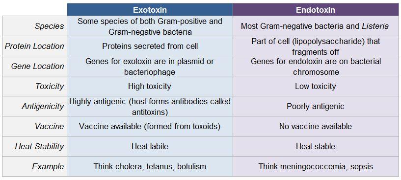 exotoxin