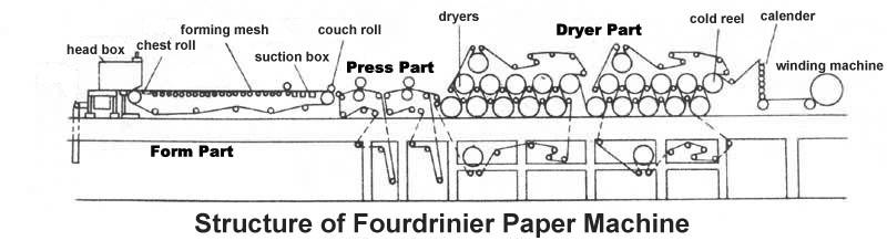 Fourdrinier
