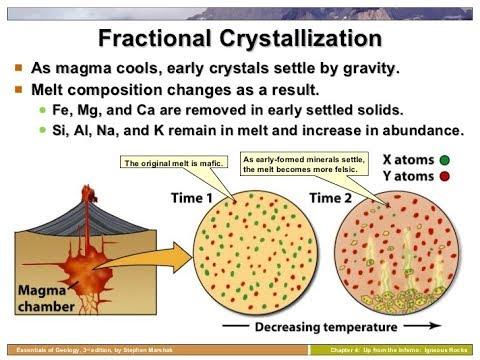 fractional crystallization