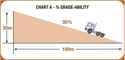 gradeability