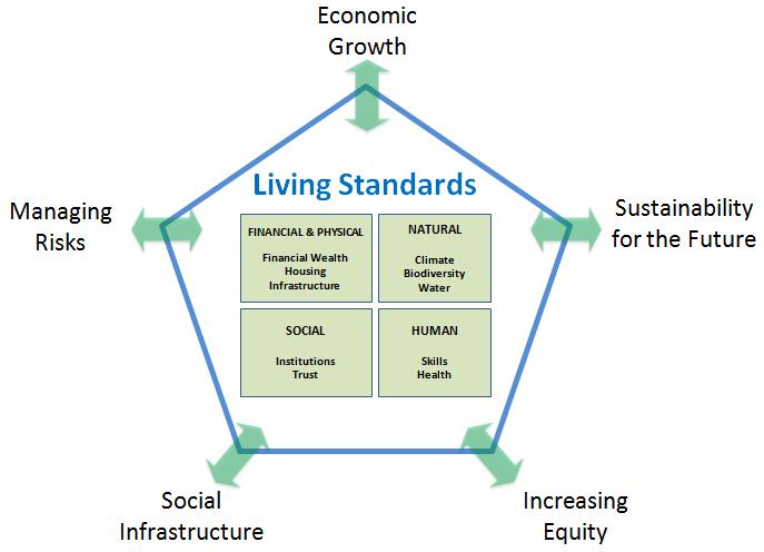 living standard