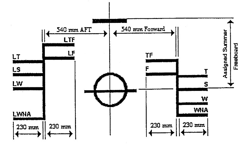 load-line mark