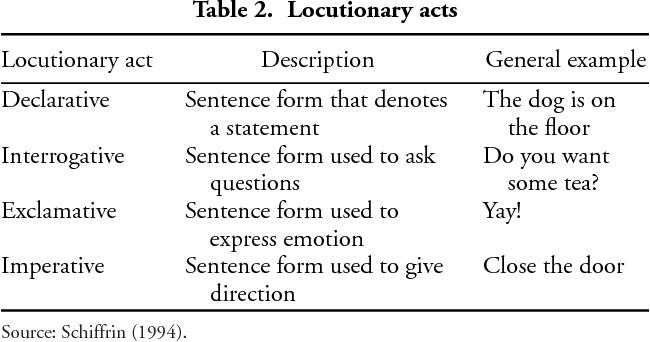 locutionary act