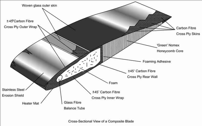 rotor blade