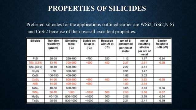 silicide
