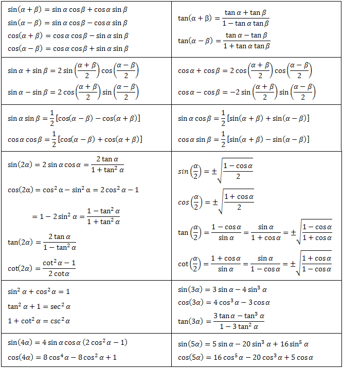 trigonometric equation