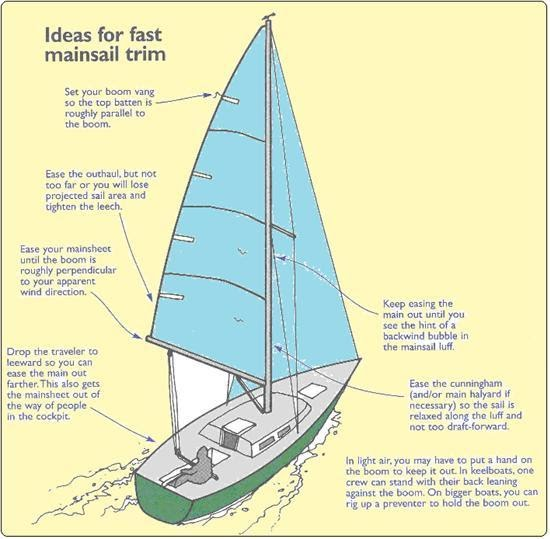 trim one's sails