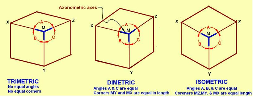trimetric projection