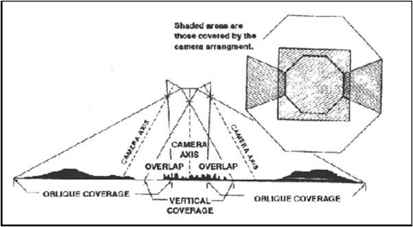 trimetrogon