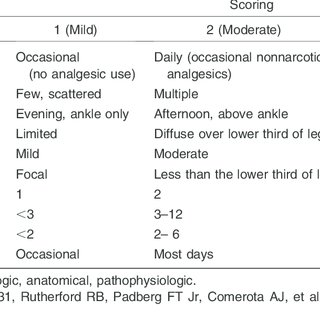 The Scoring System Used Adjunctively to CEAP to Improve Standardization of  the Clinical Examination and Better