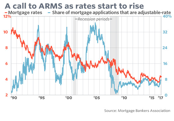 The difference between an adjustable-rate and a 30-year-fixed loan is now  about a full percentage point