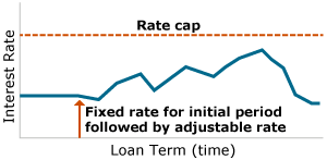 Adjustable-Rate Mortgage (ARM) Cash-Out Refinance