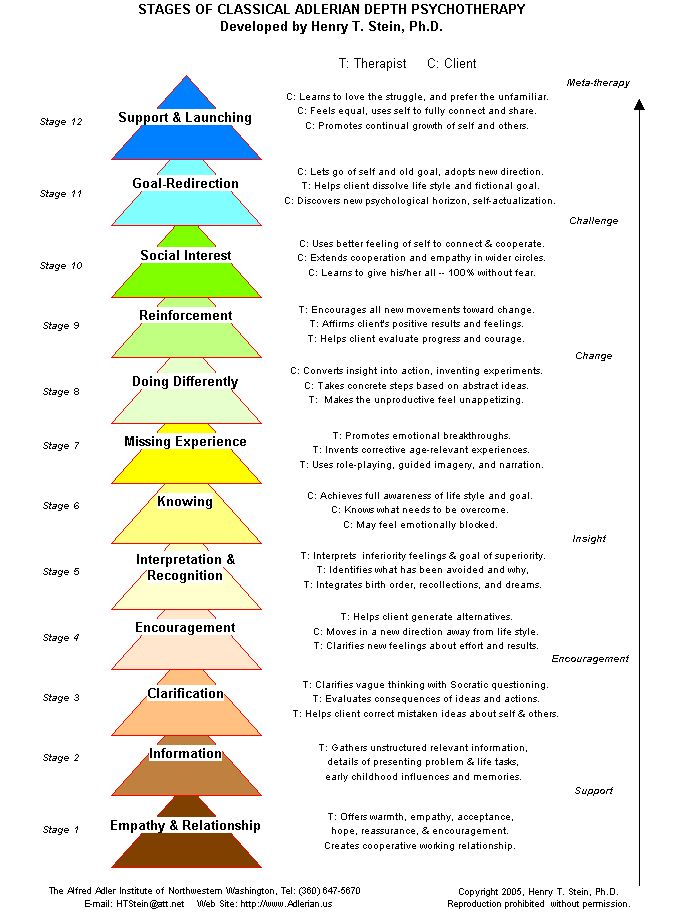 Twelve Stages of Classical Adlerian Depth Psychotherapy -pinned by Private  Practice from the Inside Out