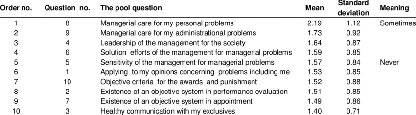 Opinions of the academic and administrational staff concerning their  managerional expectattions.