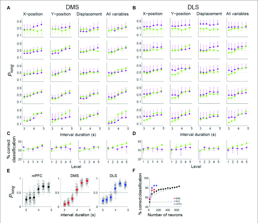 (A-D) Neural coding of temporal information for different levels of  behavioral variation. To determine whether the temporal information  conveyed by DMS and